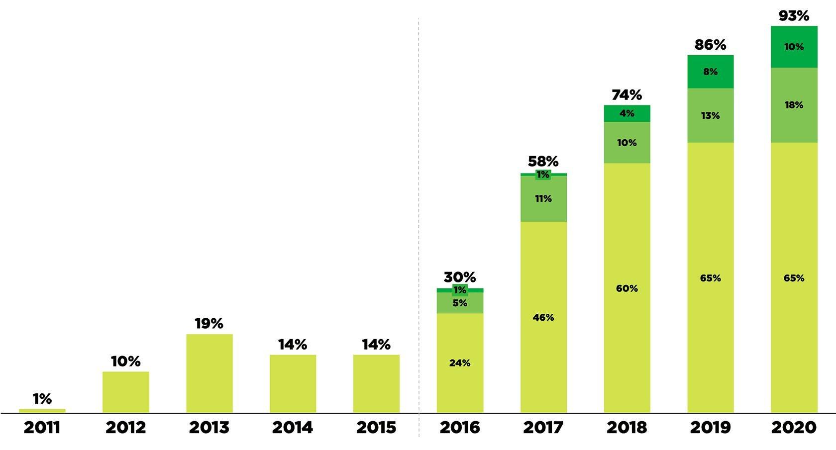 Bar graph on usage of sustainable materials from 2011 to 2020 in our main fabrics